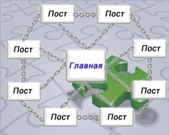 pravilnaya_perelinkovka