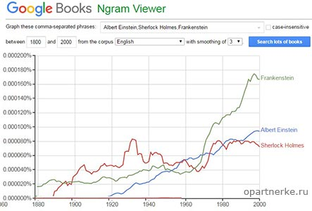 servis_google_books_ngram_viewer