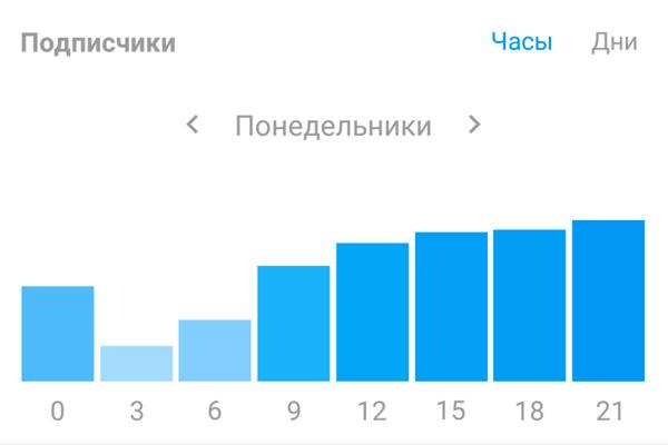 aktivnost podpischikov instagram