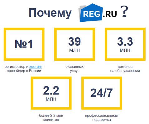 reg ru hosting nomer 1
