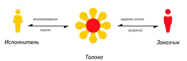 Схема работы на Яндекс Толока