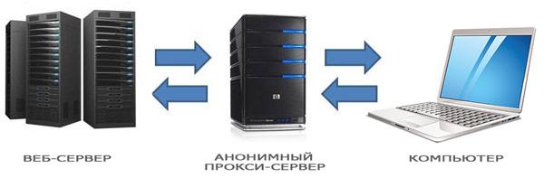 smena ip adresa proksi server